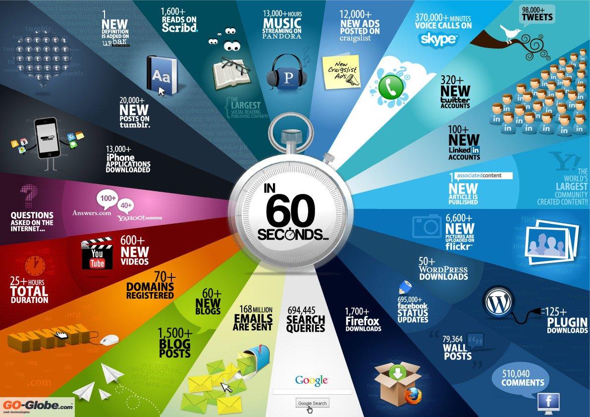 60 Sekunden im Internet
