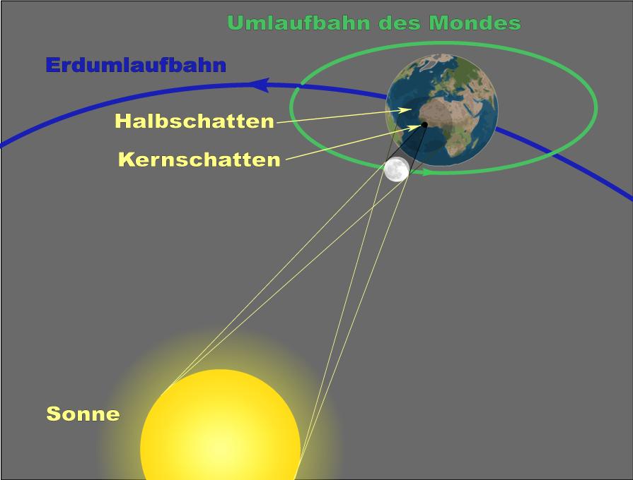 zeitlicher Ablauf der Sonnenfinsternis