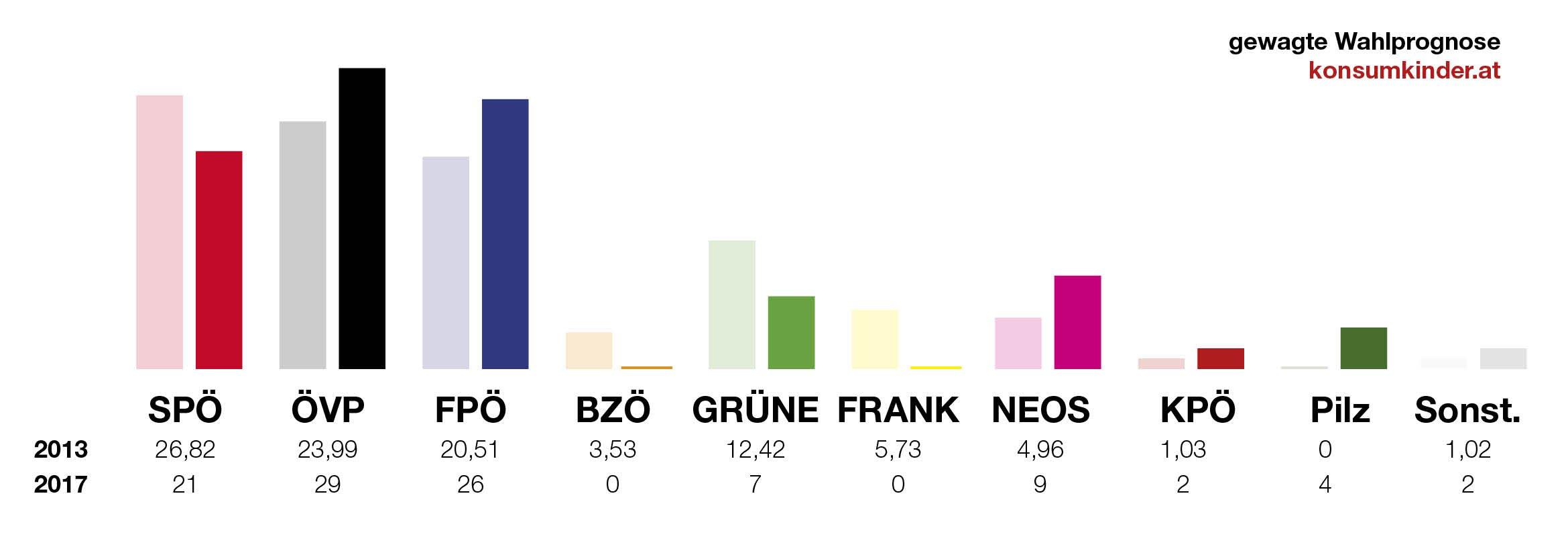 #nrw17 – Die Qual der Wahl: Wahlprognose und alle wichtigen Hashtags