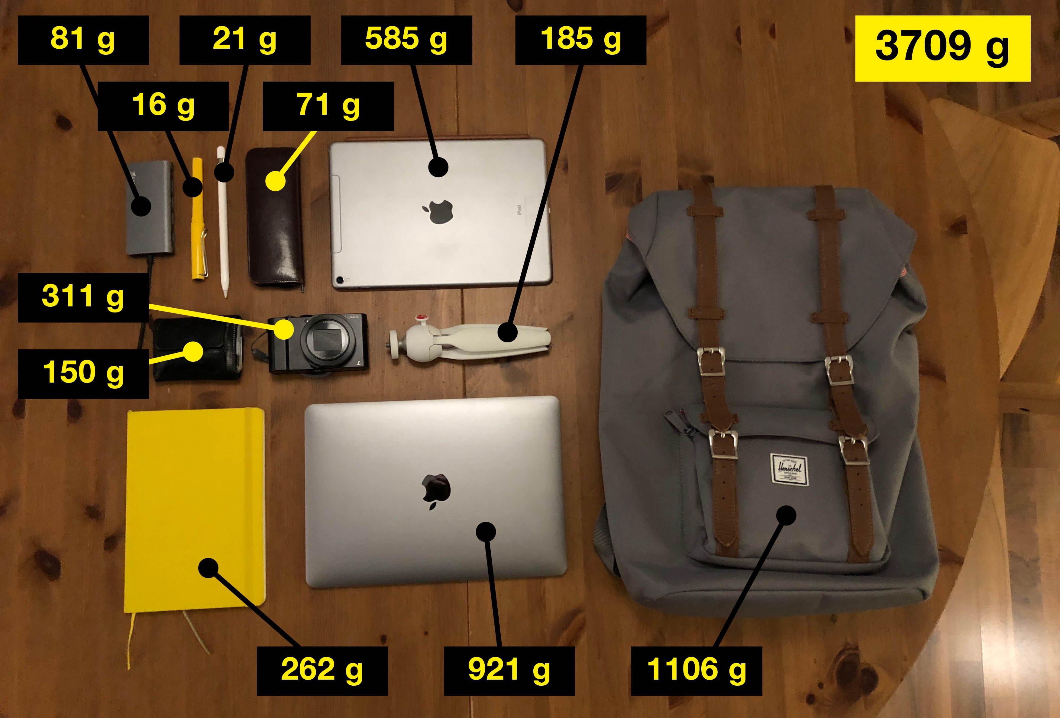 Das ideale Gewicht für den Pendler Rucksack